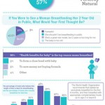 Majority of Moms and Moms-to-Be Believe in Public Breastfeeding